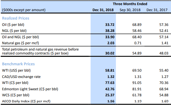Surge Energy Q4 earnings: realized prices and benchmark prices