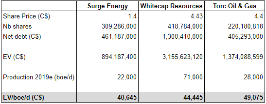 Surge Energy Q4 earnings: flowing barrel valuation compared with Whitecap Resources and Torc Oil & Gas