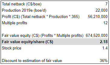 Surge Energy Q4 earnings: Estimation of intrinsic value