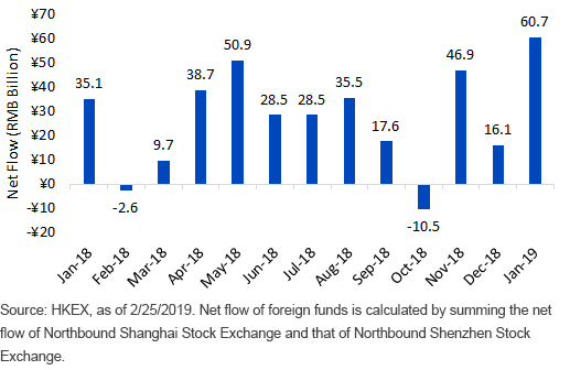 Flow of Foreign Investments through Stock Connect Program