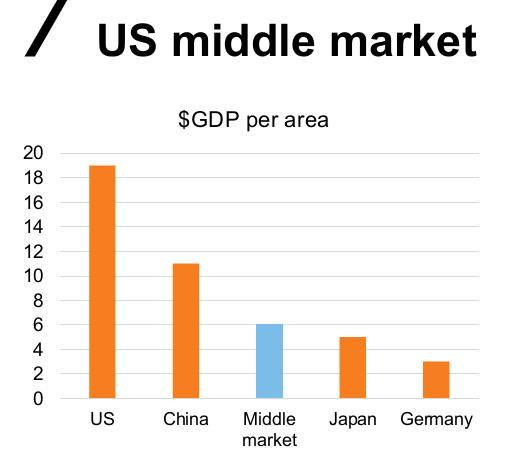 U.S. middle markets by GDP