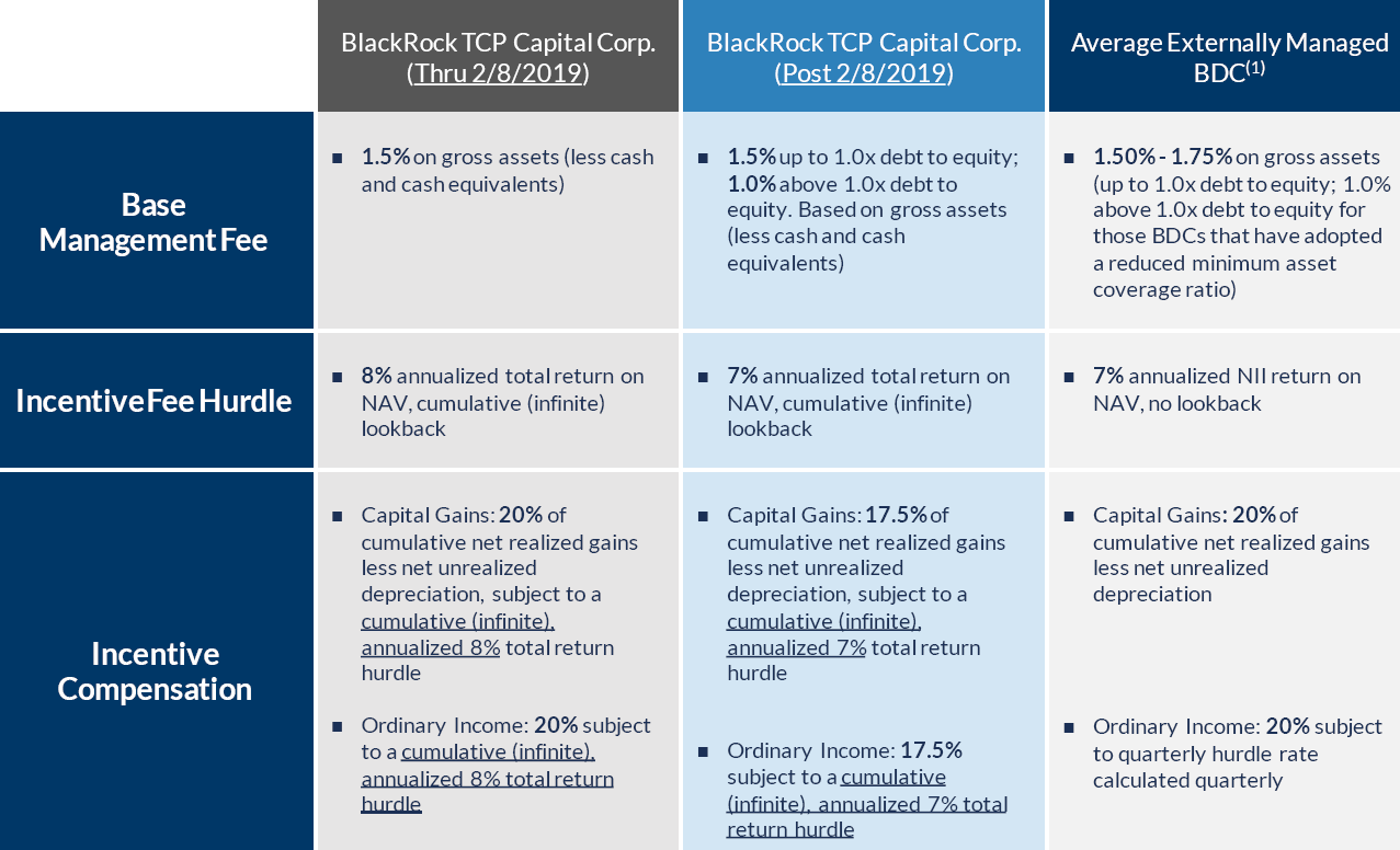 Dividend Increases For The High-Yield BDC Sector, Part 5: BlackRock