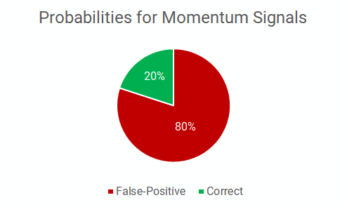 https://movement.capital/wp-content/uploads/2019/03/momentum_probabilities2.png