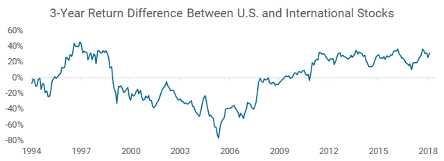 3-year return difference between U.S. and international stocks