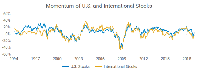 Momentum of U.S. and international stocks