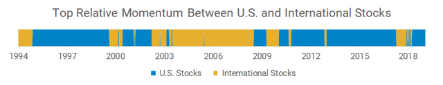 Top relative momentum between U.S. and international stocks