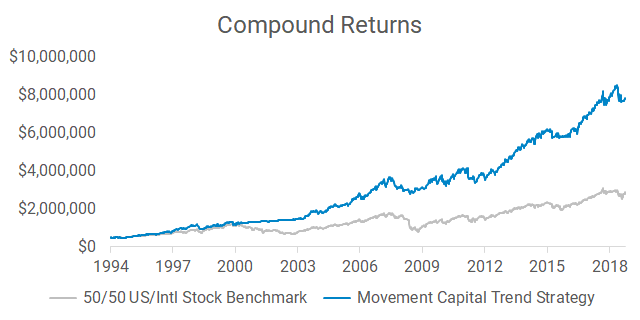 Compound returns of Movement Capital trend following strategy and 50/50 U.S./international stock benchmark