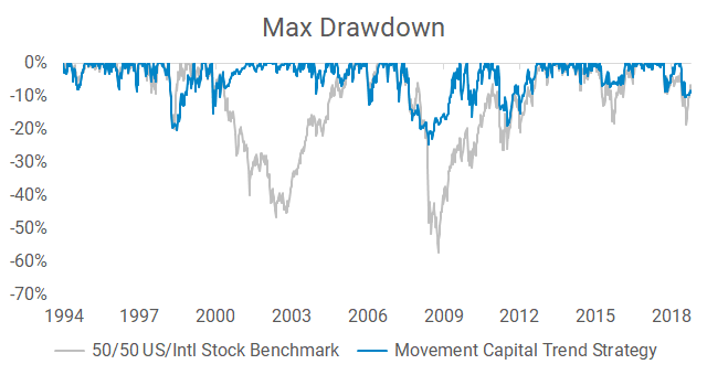 Max drawdown of Movement Capital trend following strategy and 50/50 U.S./international stock benchmark