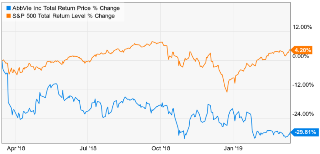 5 Reasons AbbVie Is My Biggest Holding - AbbVie Inc  (NYSE