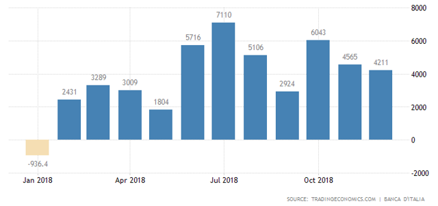 Italy current account to jan 2019