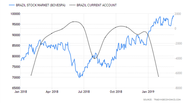 Brazil current account and stock market