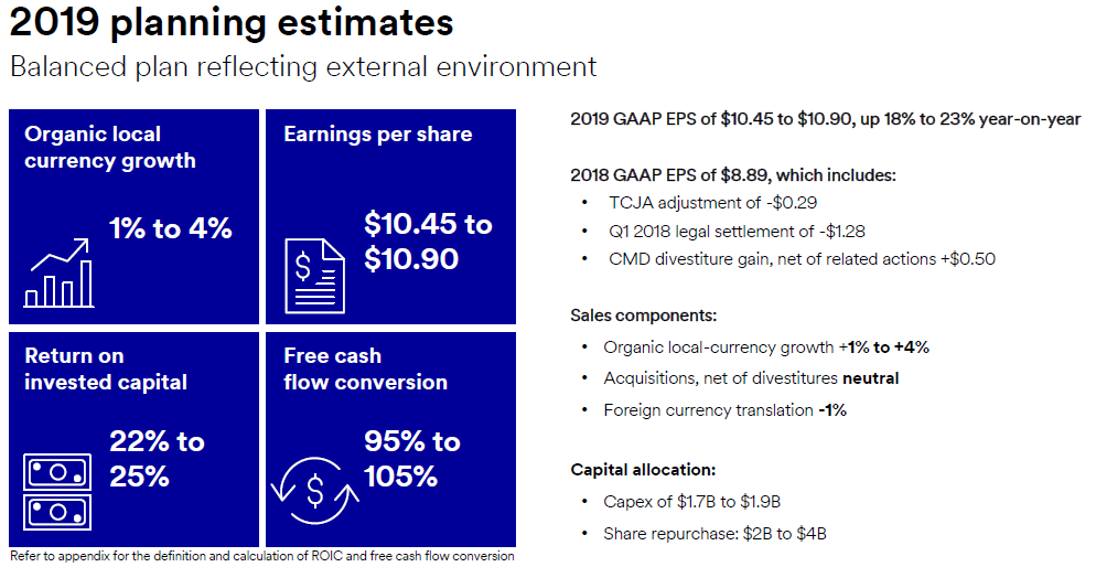 3M: This Dividend Royal Will Crush The Market In The Next 5