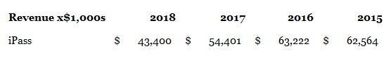 TEUM--iPass revenue 2015-2018