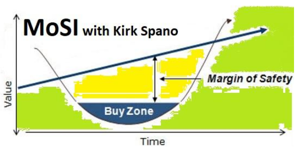 Margin of Safety Investing