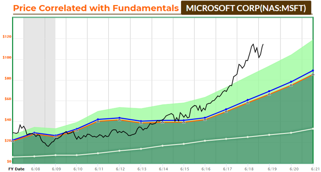 MSFT FAST Graph