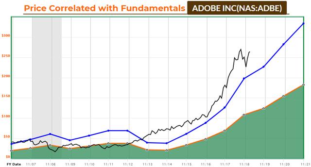 Adobe FAST Graph