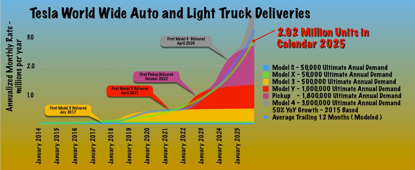 Tesla Needs More Customers! - Tesla, Inc  (NASDAQ:TSLA