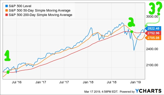 S&P 500: Are we getting closer to the next correction , once a trade deal is reached?