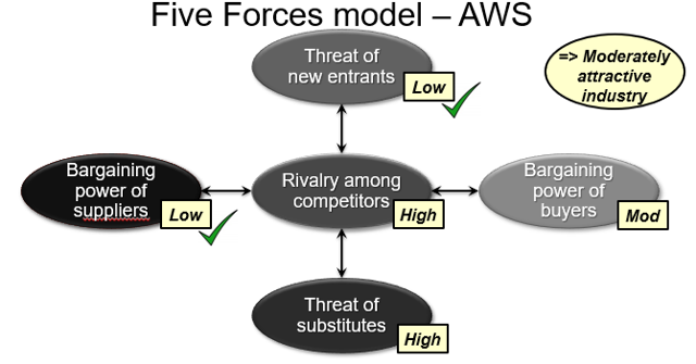 AWS five forces