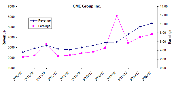 CME Group: More Growth, But It's A Little Expensive