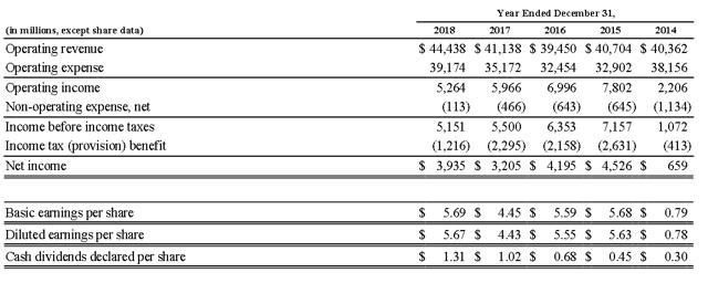 DAL 5 year financial performance