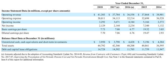 UAL 5 year financial performance