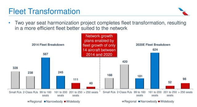 AAL fleet transformation