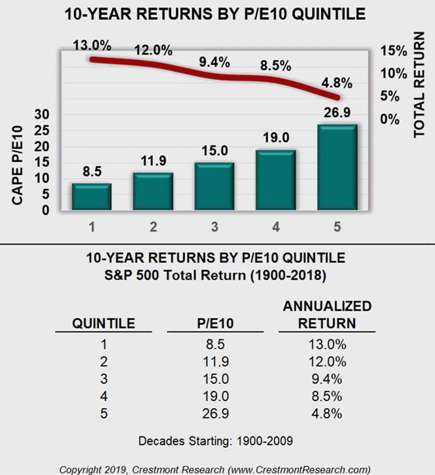 expected future returns based on current p/e 10
