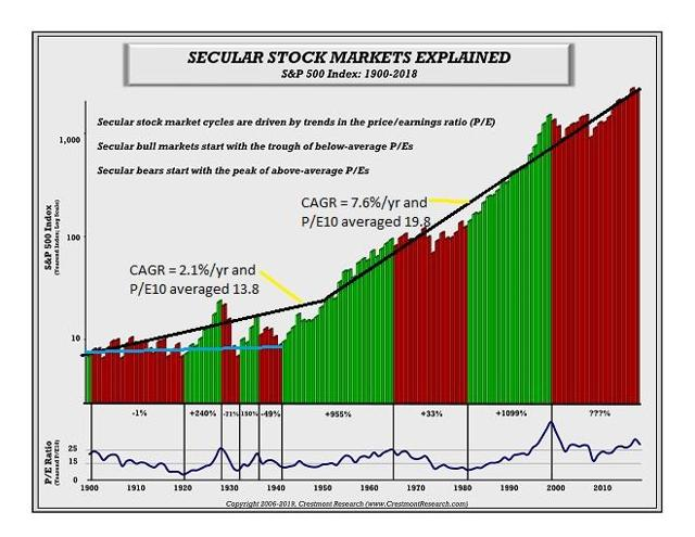 s&p history since 1900 annotated