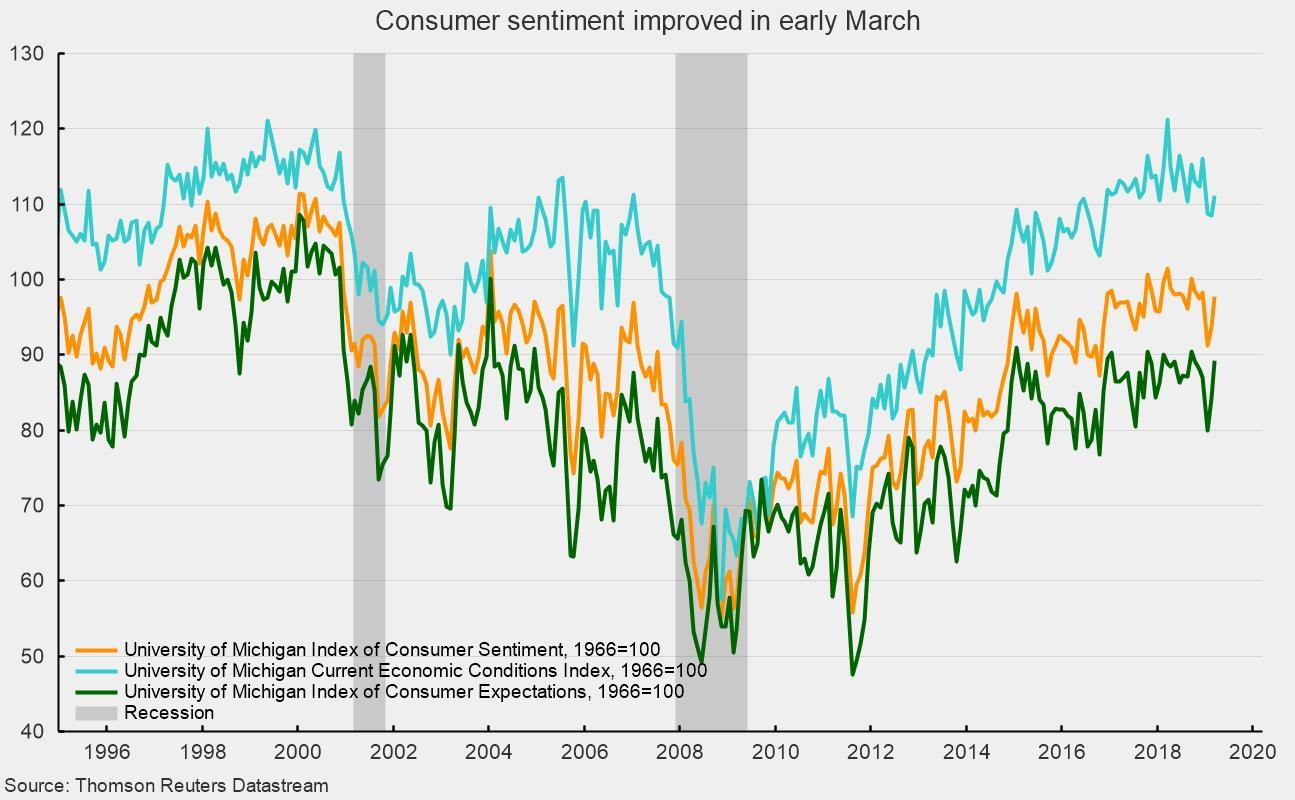 Consumer Sentiment And Job Openings Show Improvement