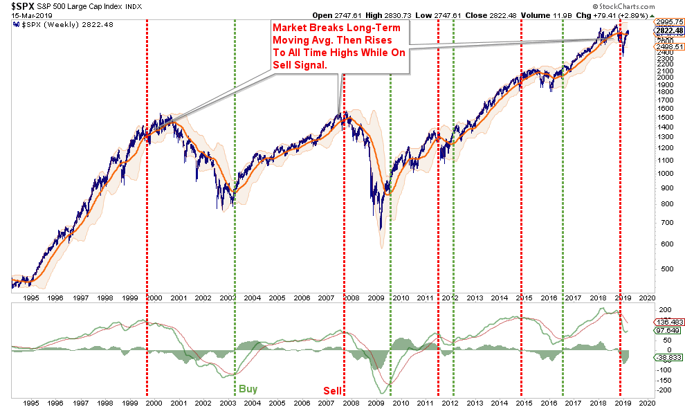 Technically Speaking: A Different Way To Look At Market Cycles