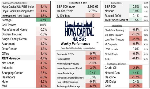 housing investing