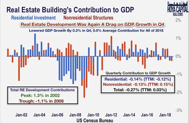 real estate GDP