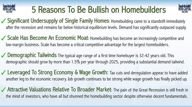 bullish homebuilders