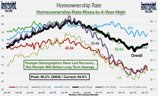 homeownership rate 2019