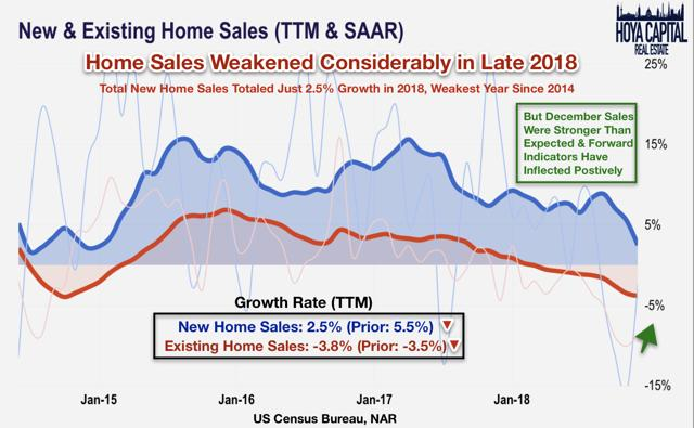home sales 2019