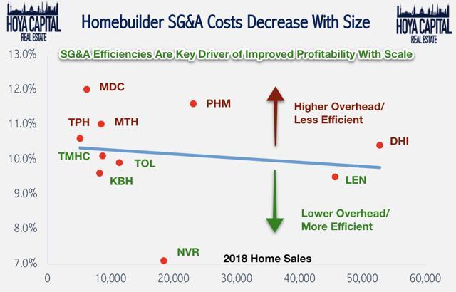 homebuilder margins