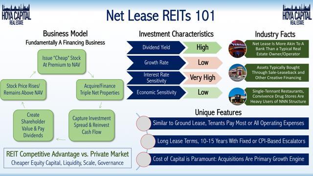 net lease REITs 101