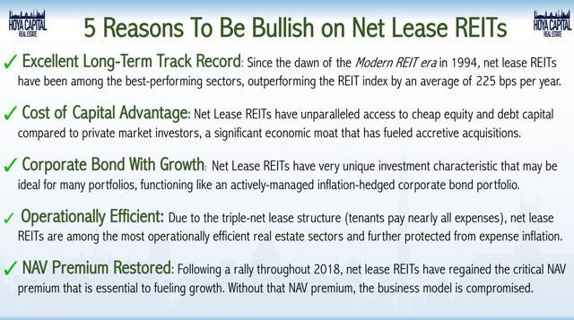 bullish net lease REITs