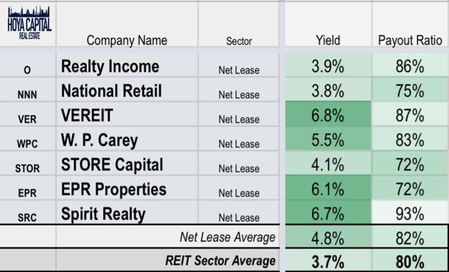 net lease yields