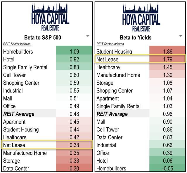 net lease interest rates