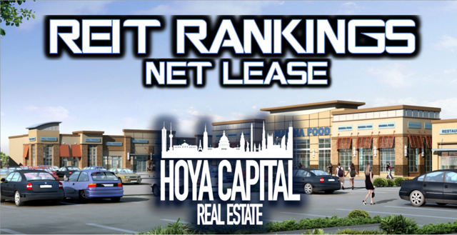 REIT Rankings net lease