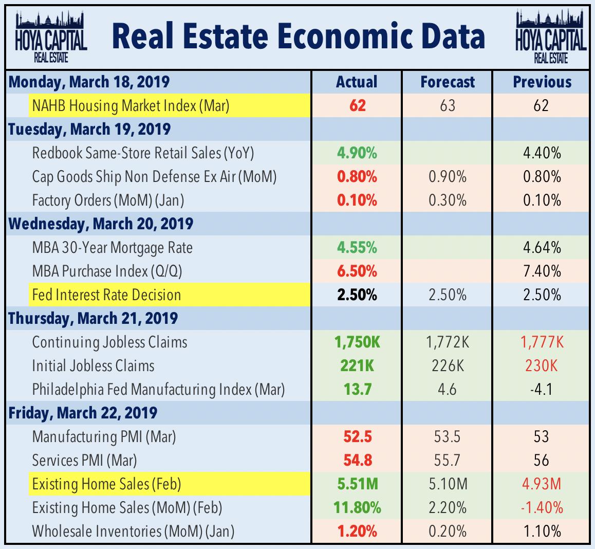 Fed Pauses, REITs Rally   Seeking Alpha