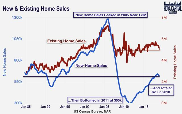 existing home sales new