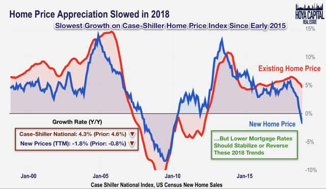 home prices 2019
