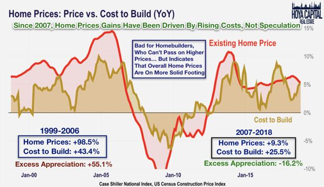 home prices costs