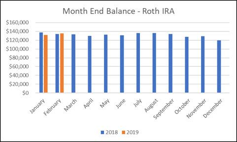 Roth IRA - February Month End Balance