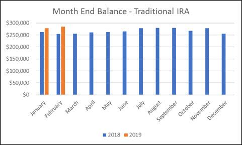 Traditional IRA - 2-2019 Month End Balance