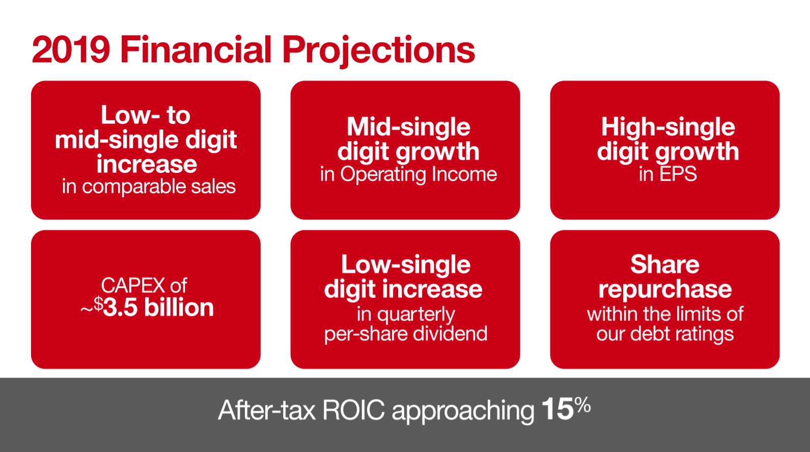 Target: This Dividend Aristocrat Is Targeting 10%+ Annual Returns