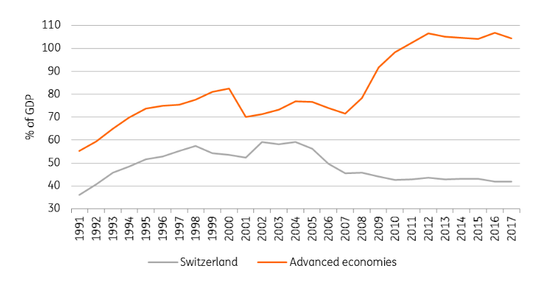Switzerland: Why Too Little Debt Could Be A Problem